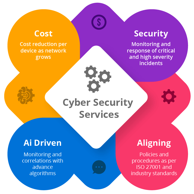 Cyber security services info graphic satmicrosystems